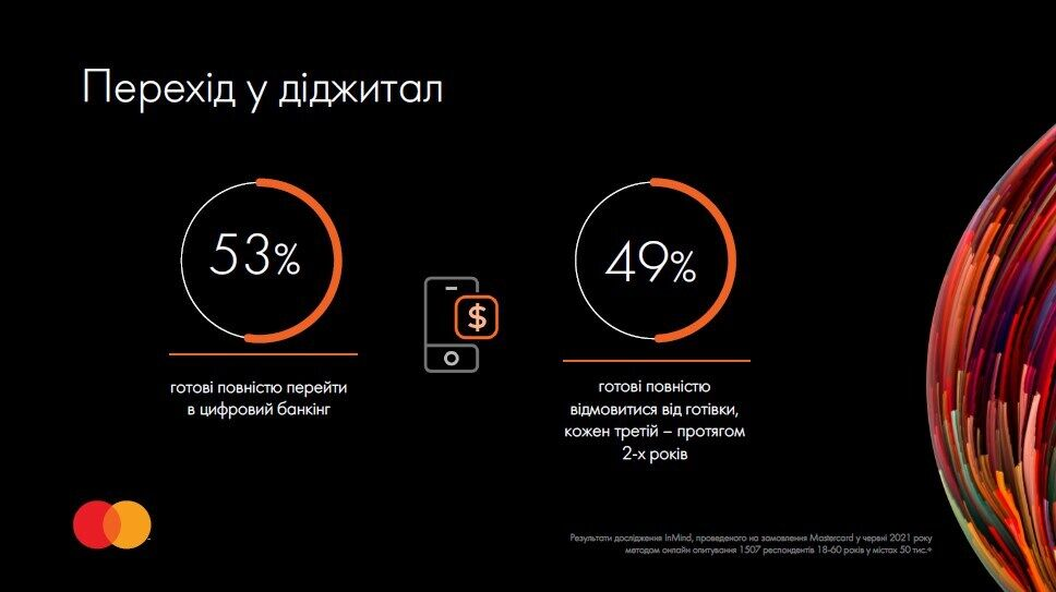 Половина українців готові відмовитися від готівки