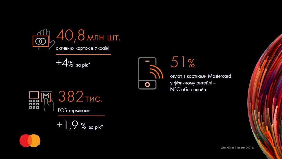 Статистика по ринку України