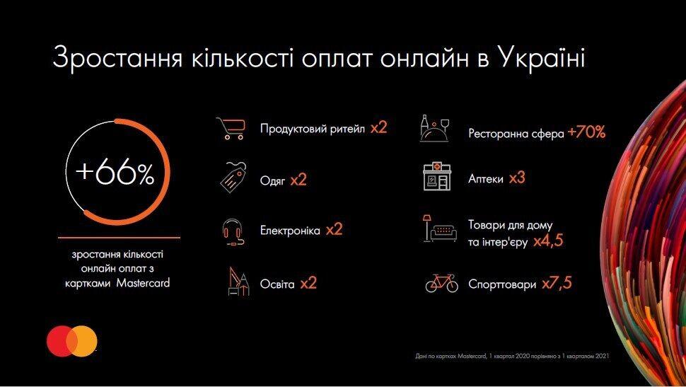 Збільшення кількості оплат онлайн в Україні