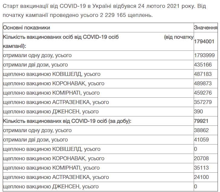 Актуальное число вакцинированных в Украине на момент публикации статьи