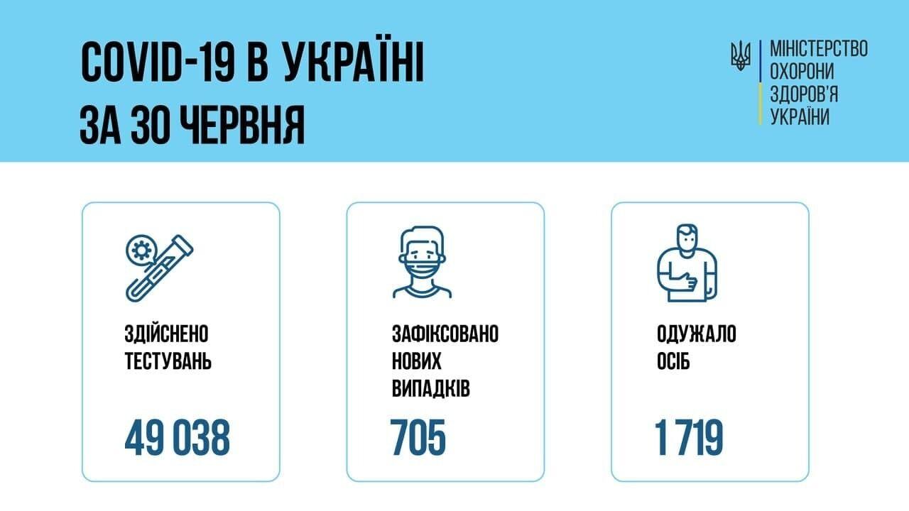 Статистика COVID-19 в Украине.