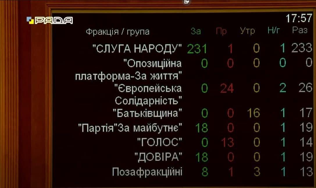 Голосування за фракціями.