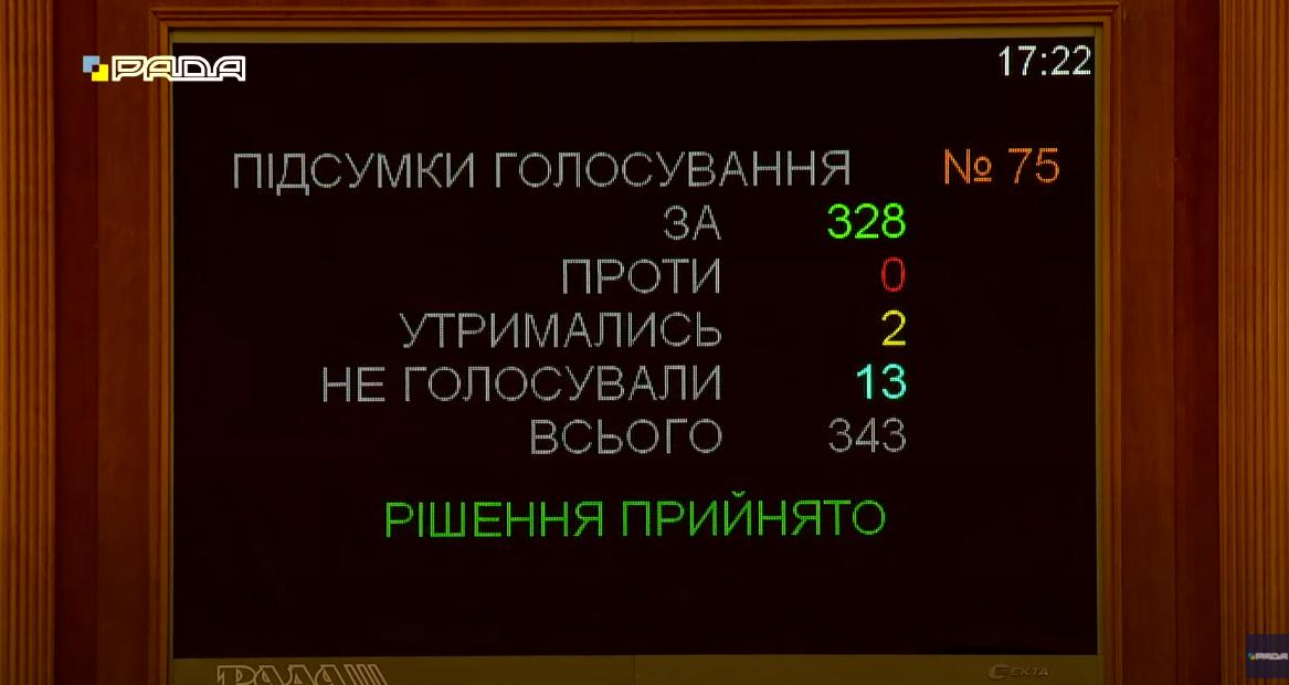 Результаты голосования за отмену СЭЗ.