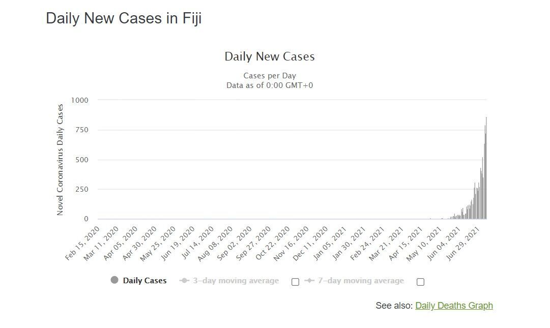 Динамика выявления новых случаев COVID-19 на Фиджи.