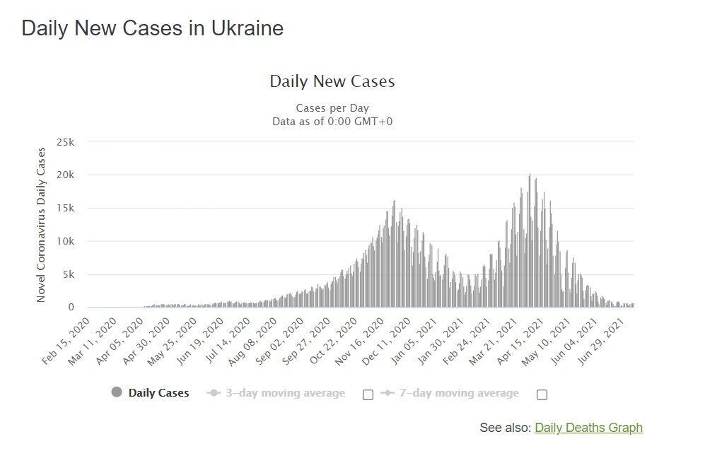 Динамика выявления новых случаев COVID-19 в Украине.