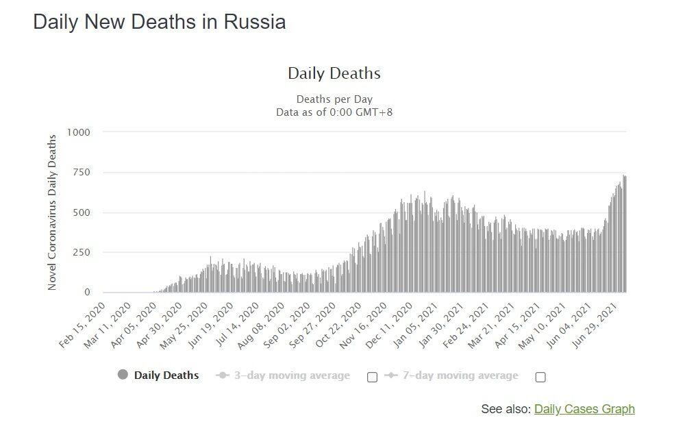 Динамика смертей от COVID-19 в России.