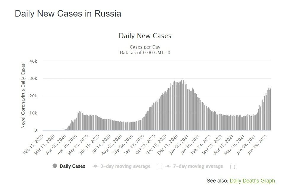 Динамика новых случаев в России.