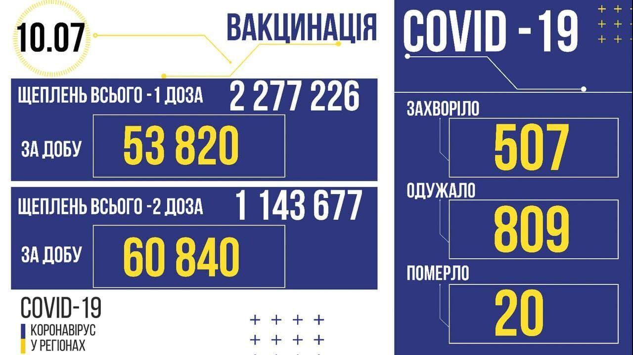 Коронавирус и вакцинация в Украине.