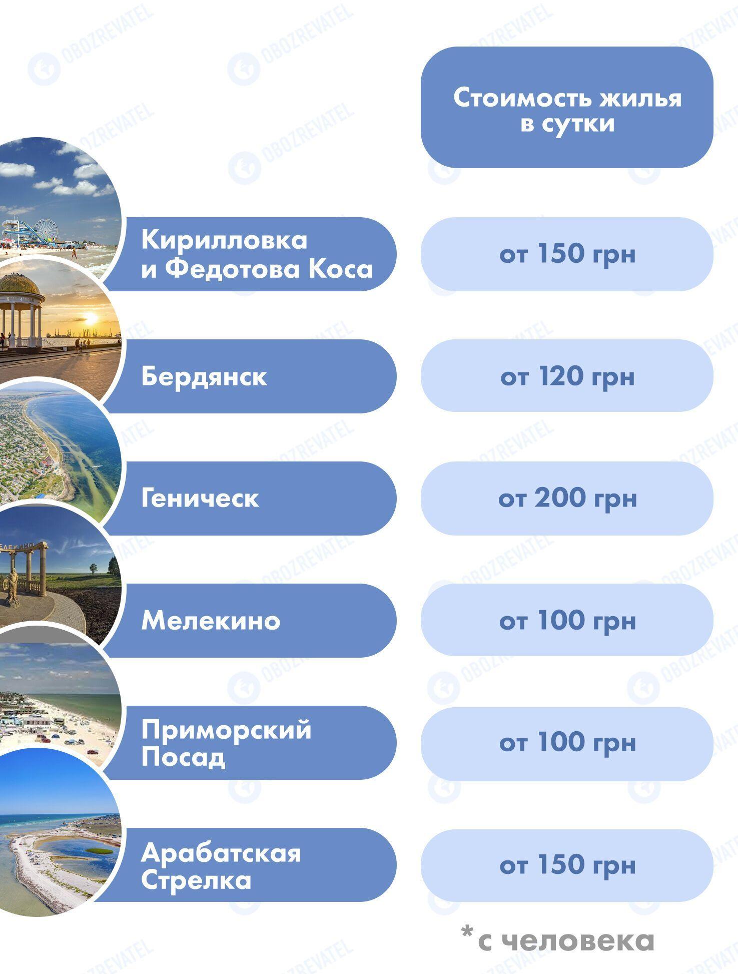 Отдых на курортах Азовского моря: где самые лучшие пляжи и какие цены на жилье. Инфографика