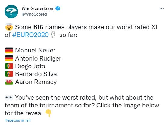 До збірної найгірших гравців Євро-2020 увійшли по два представники з Німеччини та Португалії