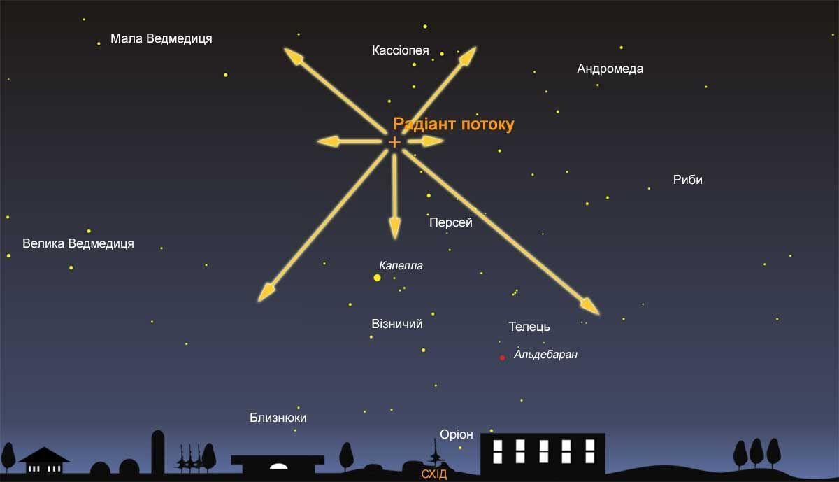 Як шукати Персеїди в нічному небі