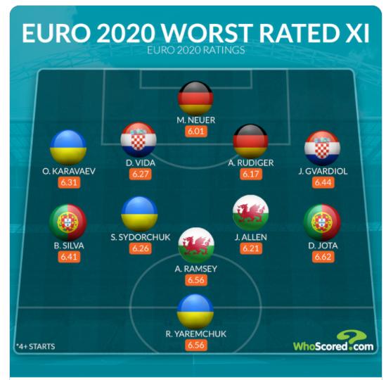 Збірна найгірших гравців Євро-2020