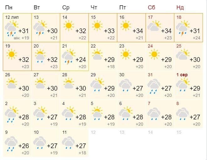 Прогноз погоди на 10 днів.