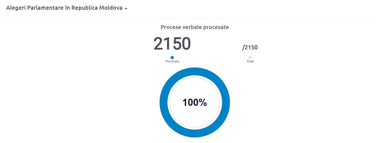 Результати опрацювання протоколів