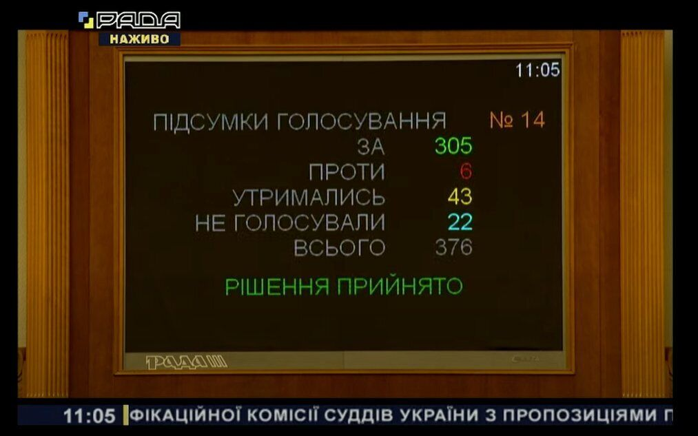Результат голосування за закон про ВККС