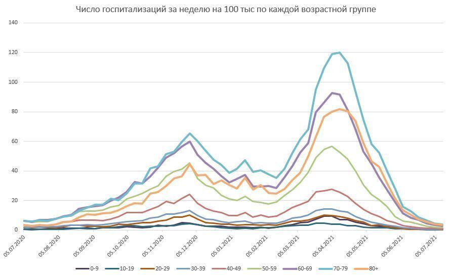 Количество госпитализаций весной