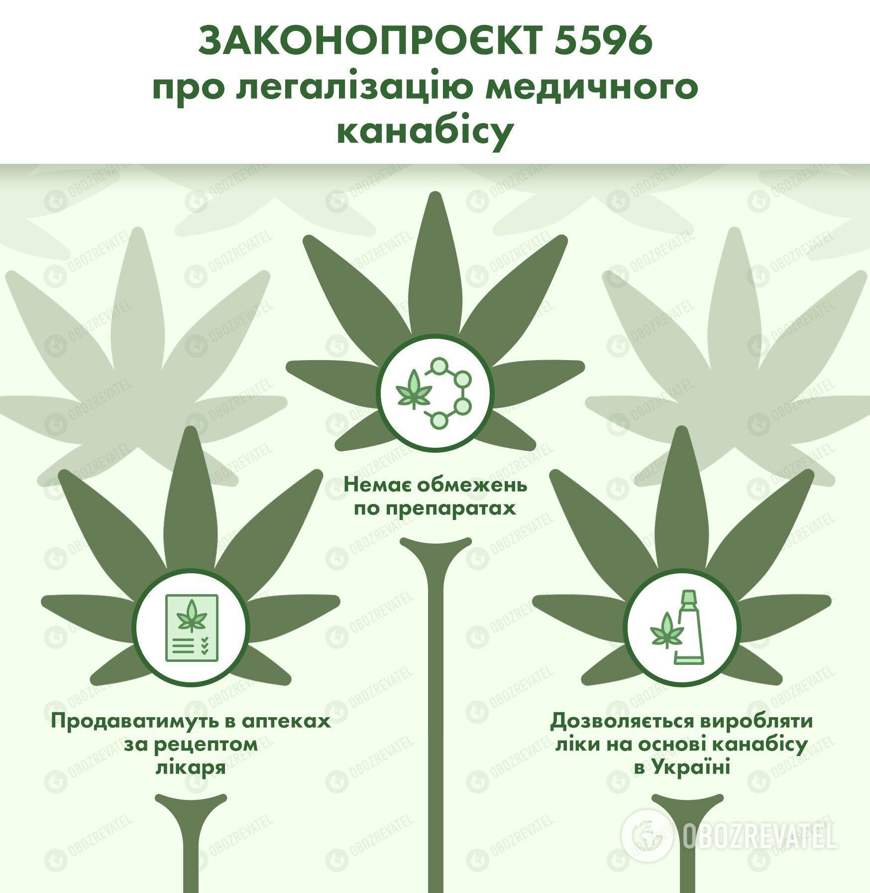 Нормы законопроекта о медицинском каннабисе.