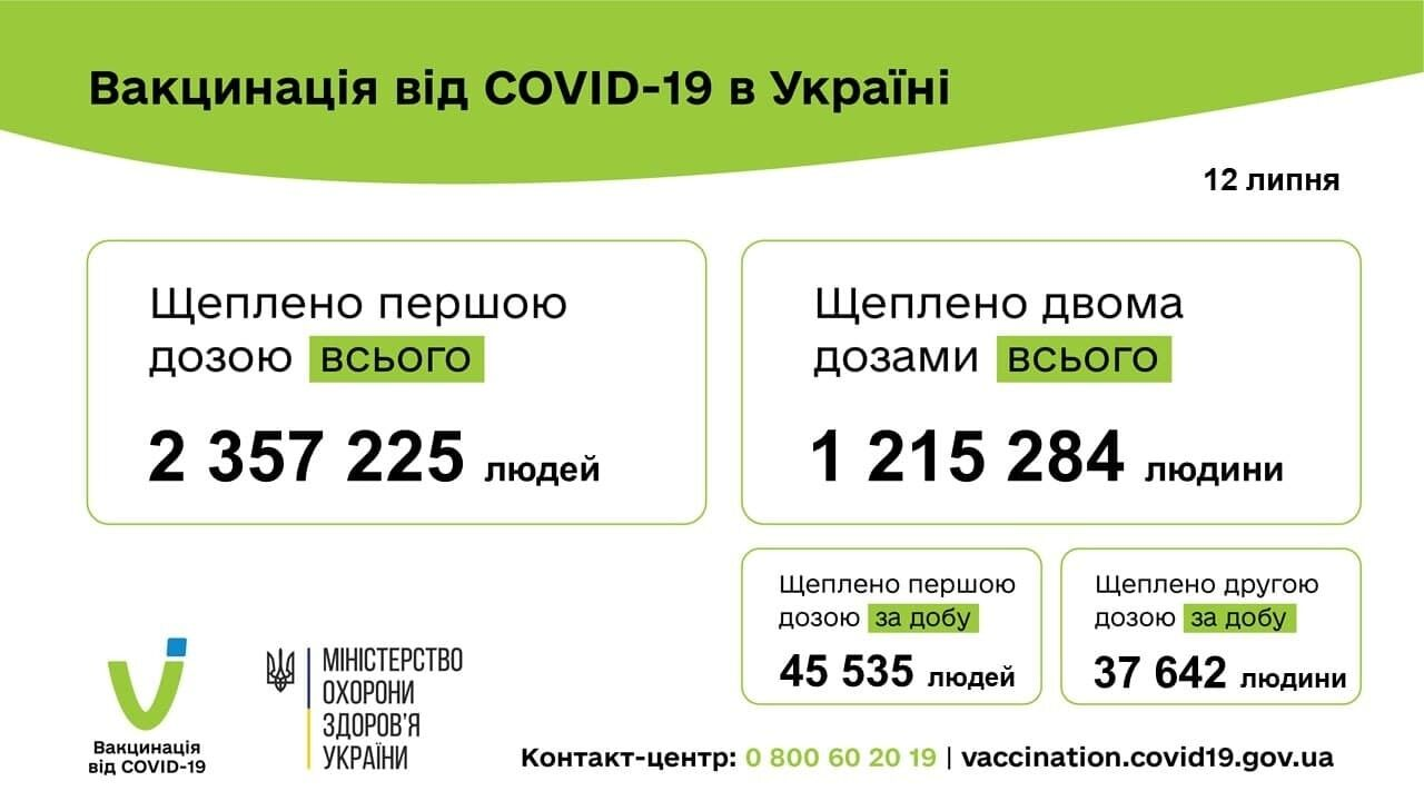 За сутки вакцинировали 83 тысячи человек.