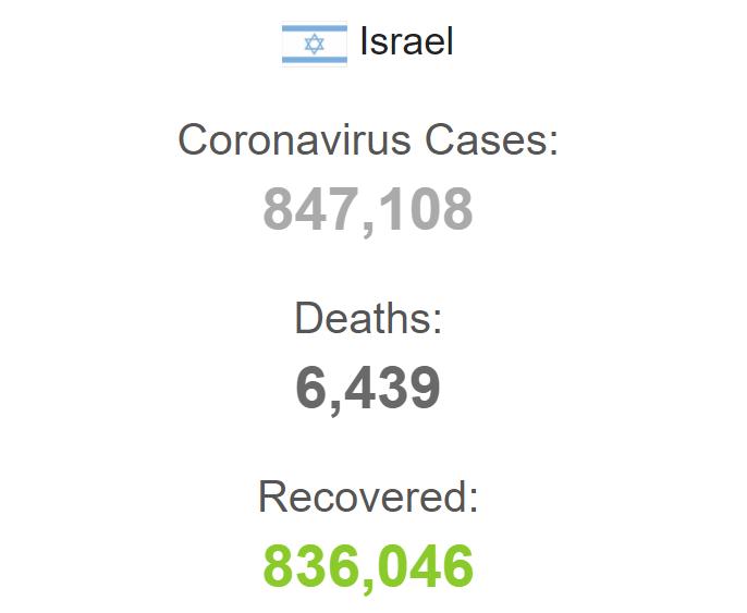 Статистика по Израилю с начала пандемии.