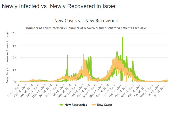 Новые случаи заболеваний и выздоровлений в Израиле.