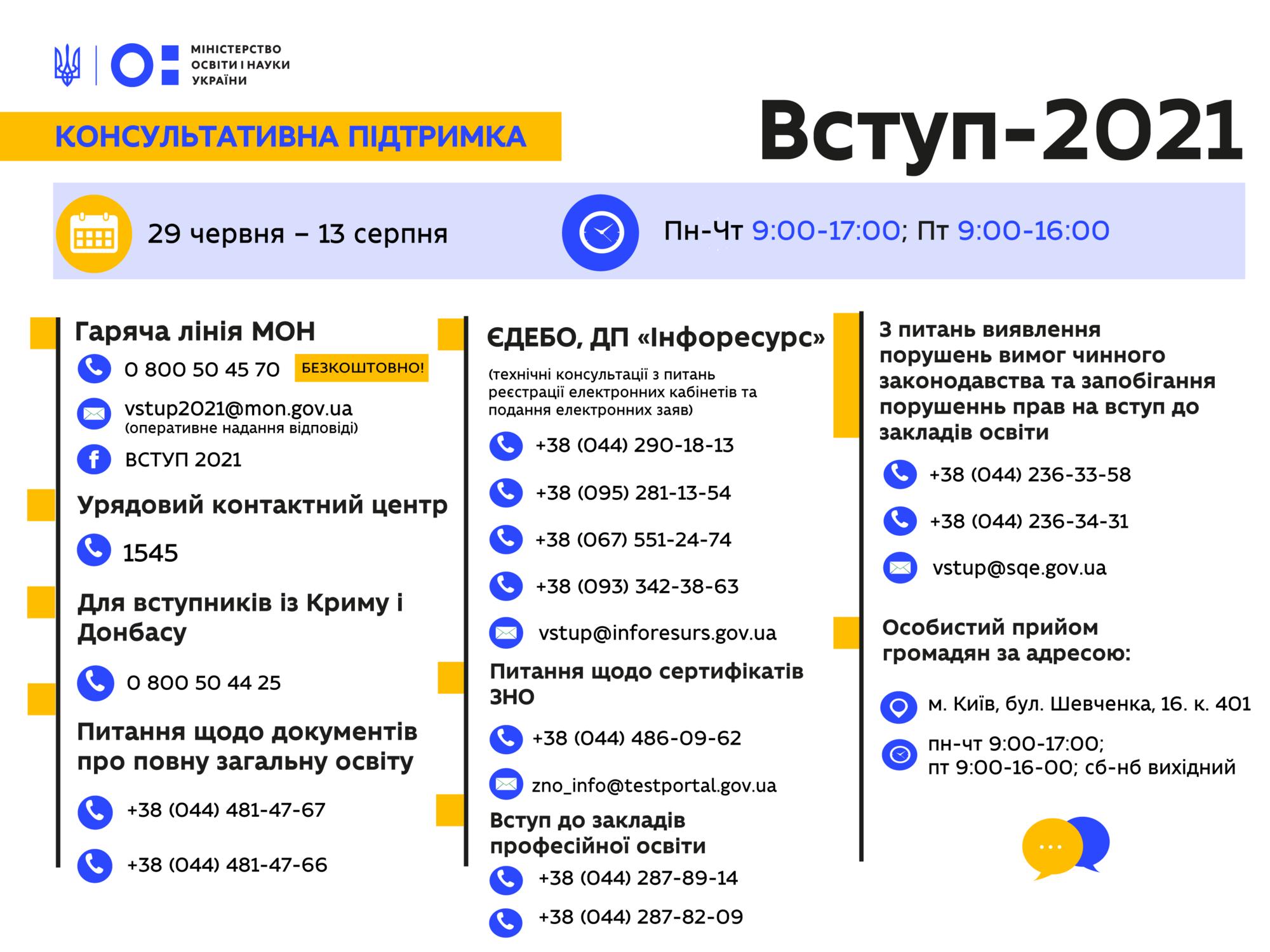 Вступна кампанія – 2021