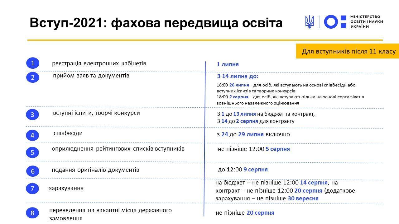 Щоб подати документи до вишу, з 14 липня потрібно заповнити спеціальну онлайн-форму в електронному кабінеті абітурієнта