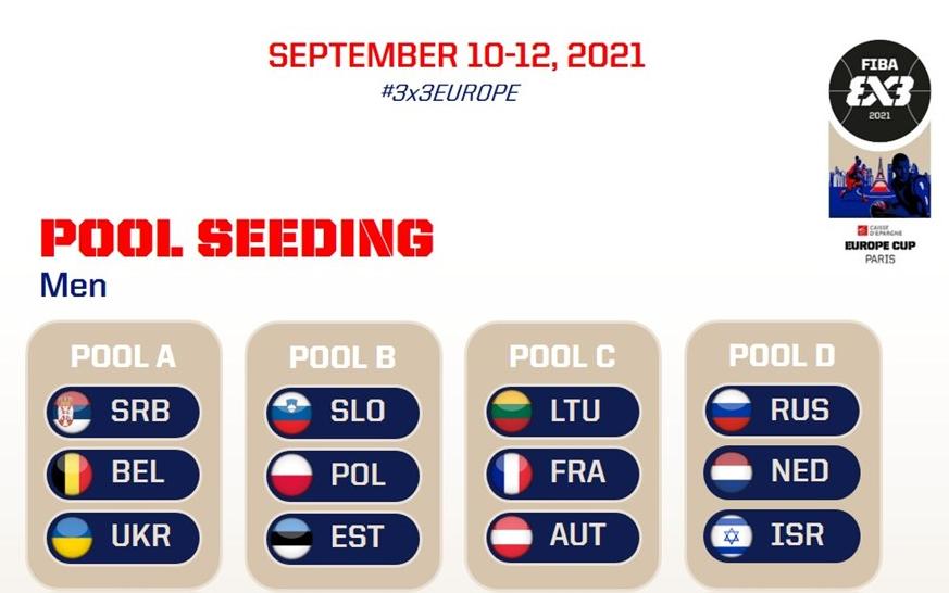 Результати чоловічого жеребкування групового турніру Євробаскету 3х3