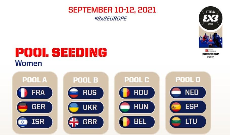 Результати жіночого жеребкування групового турніру Євробаскету 3х3