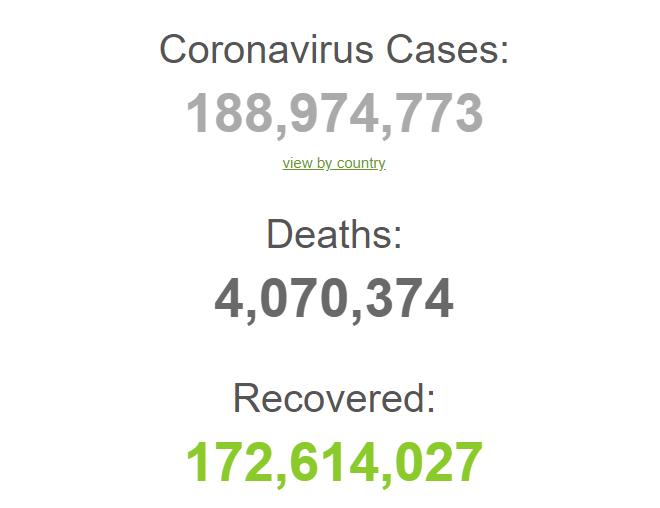 Заразилися 188,9 млн із початку пандемії.