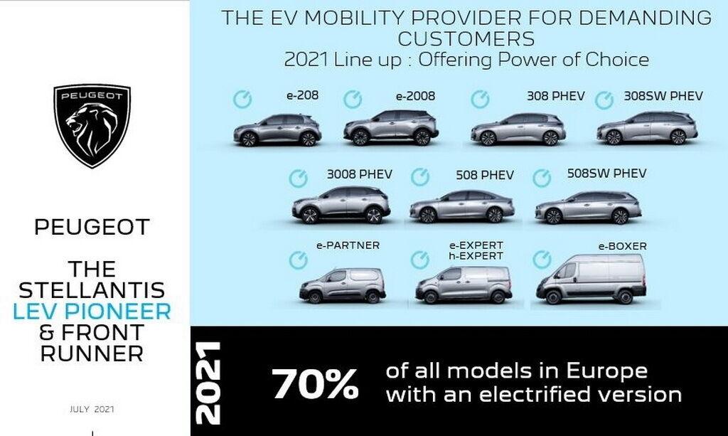 Современная модельная гамма Peugeot на 75% состоит из гибридных и электрических моделей