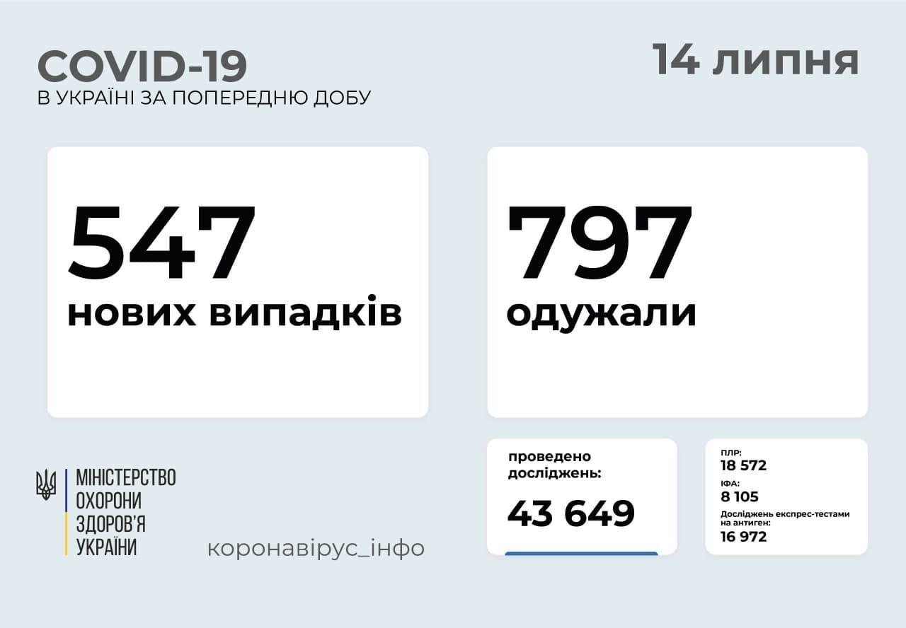 За сутки заболели 547 человек.