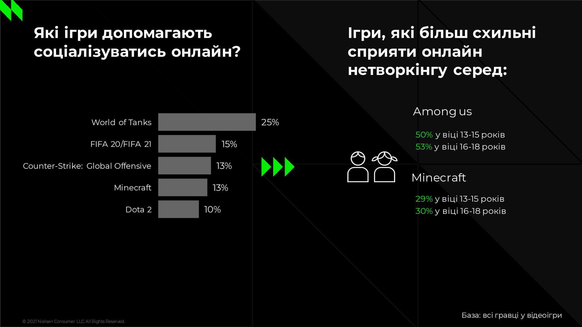 50% респондентів у віці 13-15 років і 53% у віці 16-18 років знаходять друзів і спілкуються за допомогою гри Among Us