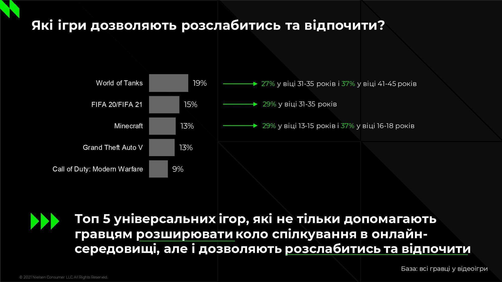 """З метою відпочинку """"танки"""" особливо популярні у дорослих геймерів у віці від 41 до 45 років"""