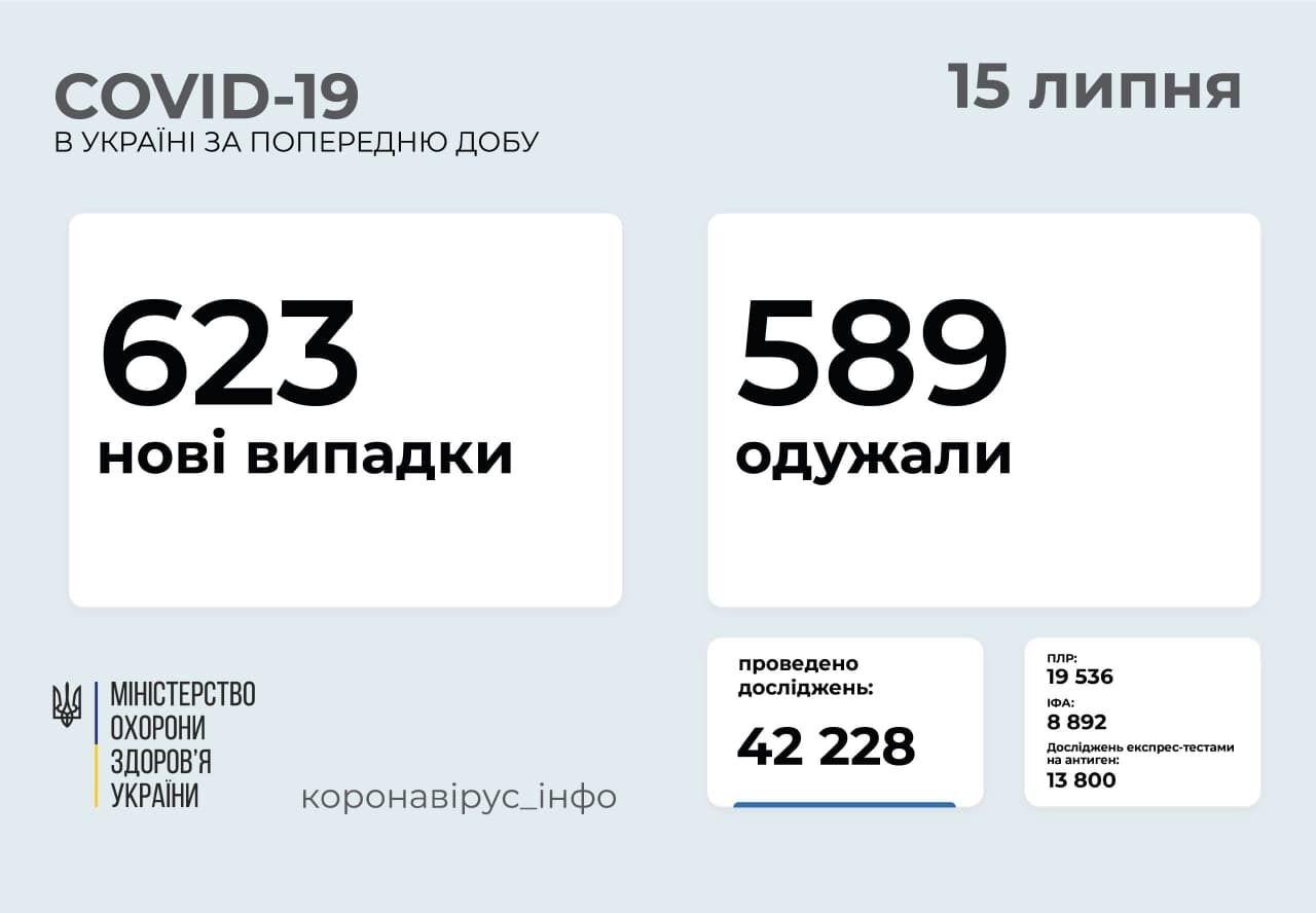 За добу захворіло 623 особи.