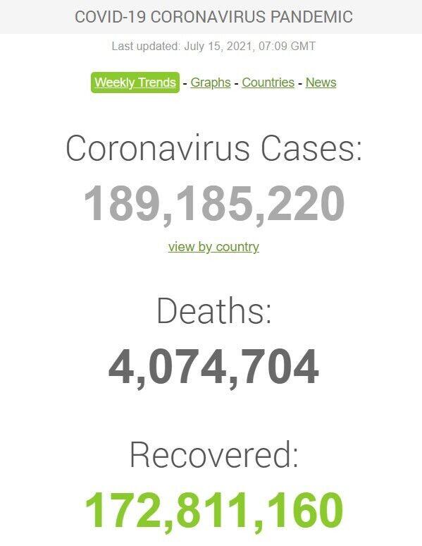 У світі було виявлено понад 189 млн усіх випадків COVID-19
