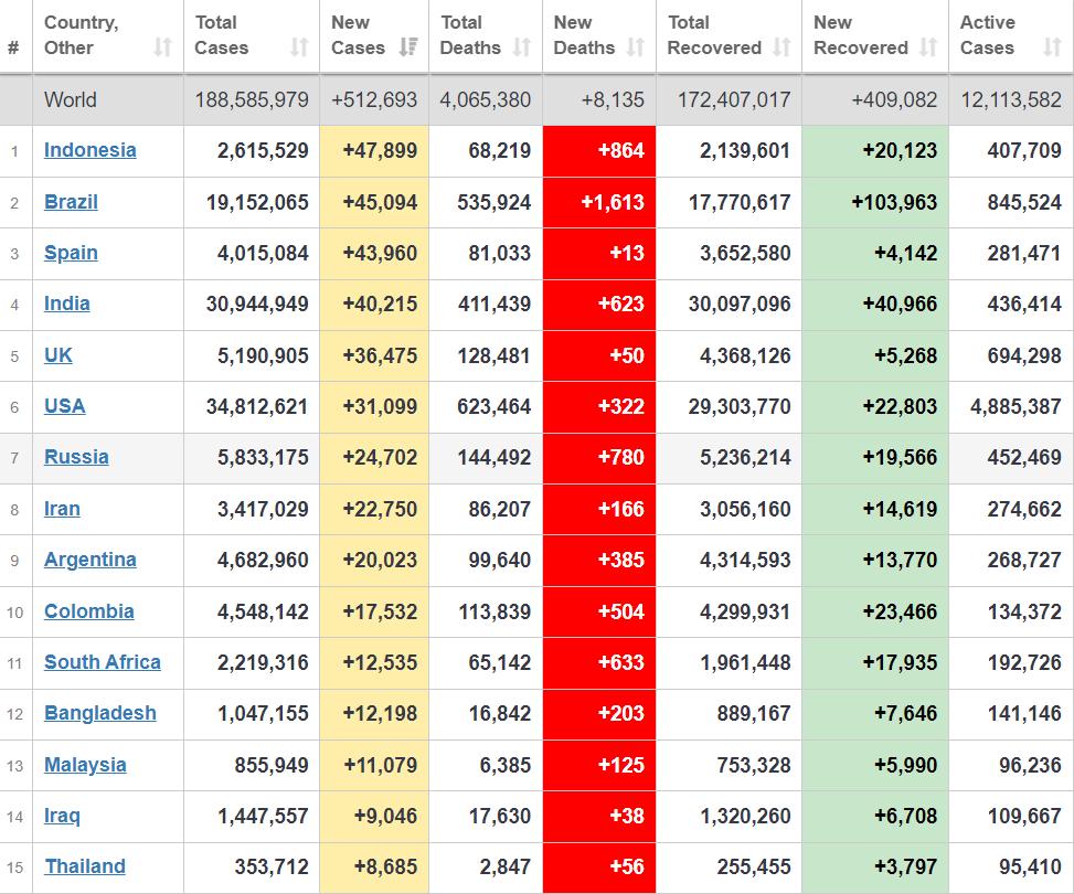 Топ-15 країн із захворюваності.
