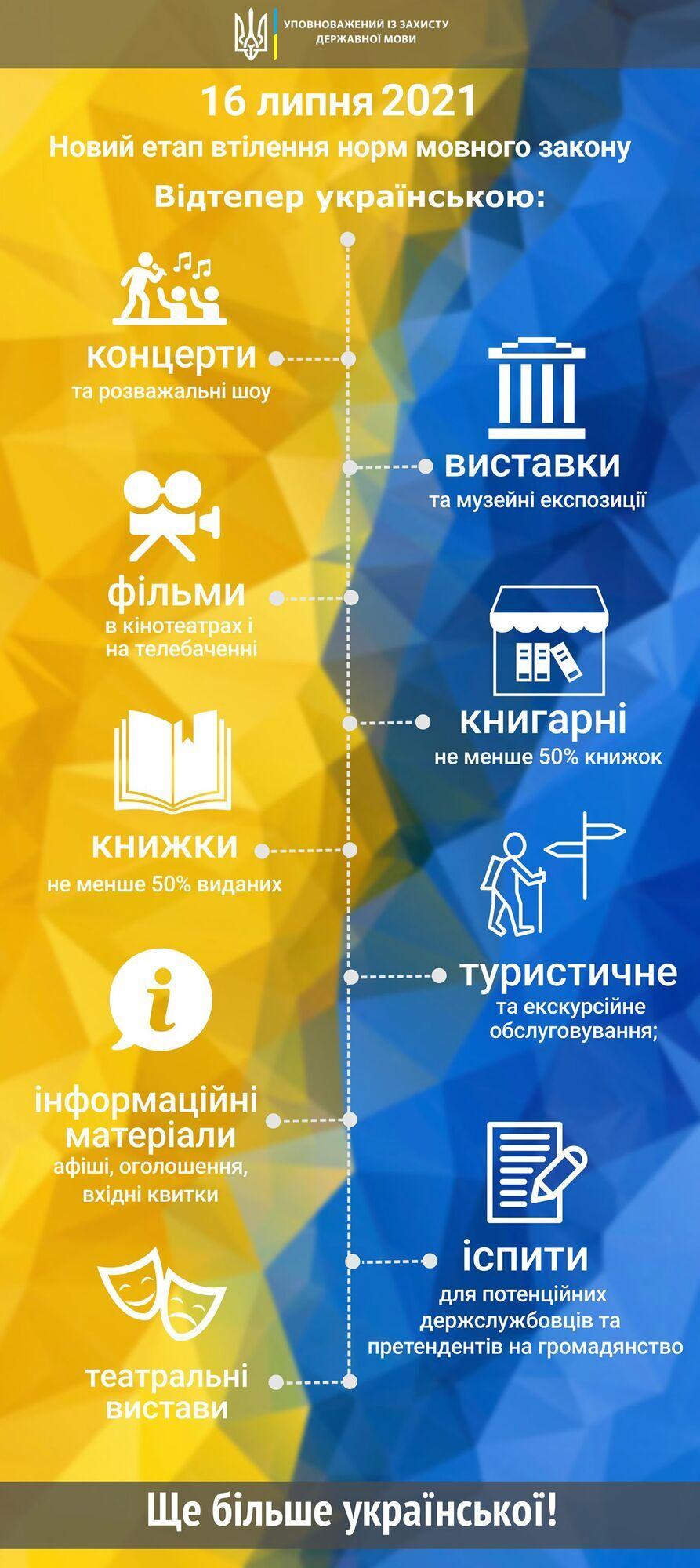 Закон о языке в Украине: что нужно знать.