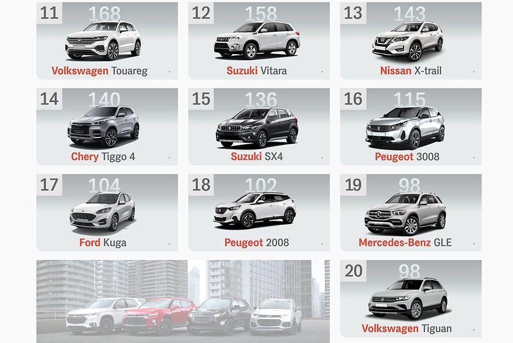 """Друга """"десятка"""" сегмента нових кросоверів і SUV в Україні за підсумками червневих продажів"""