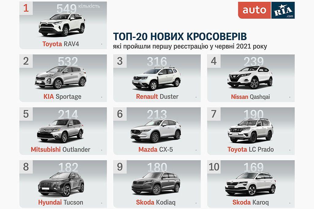 Топ-10 бестселерів в сегменті нових кросоверів і SUV в Україні за підсумками продажів в червні