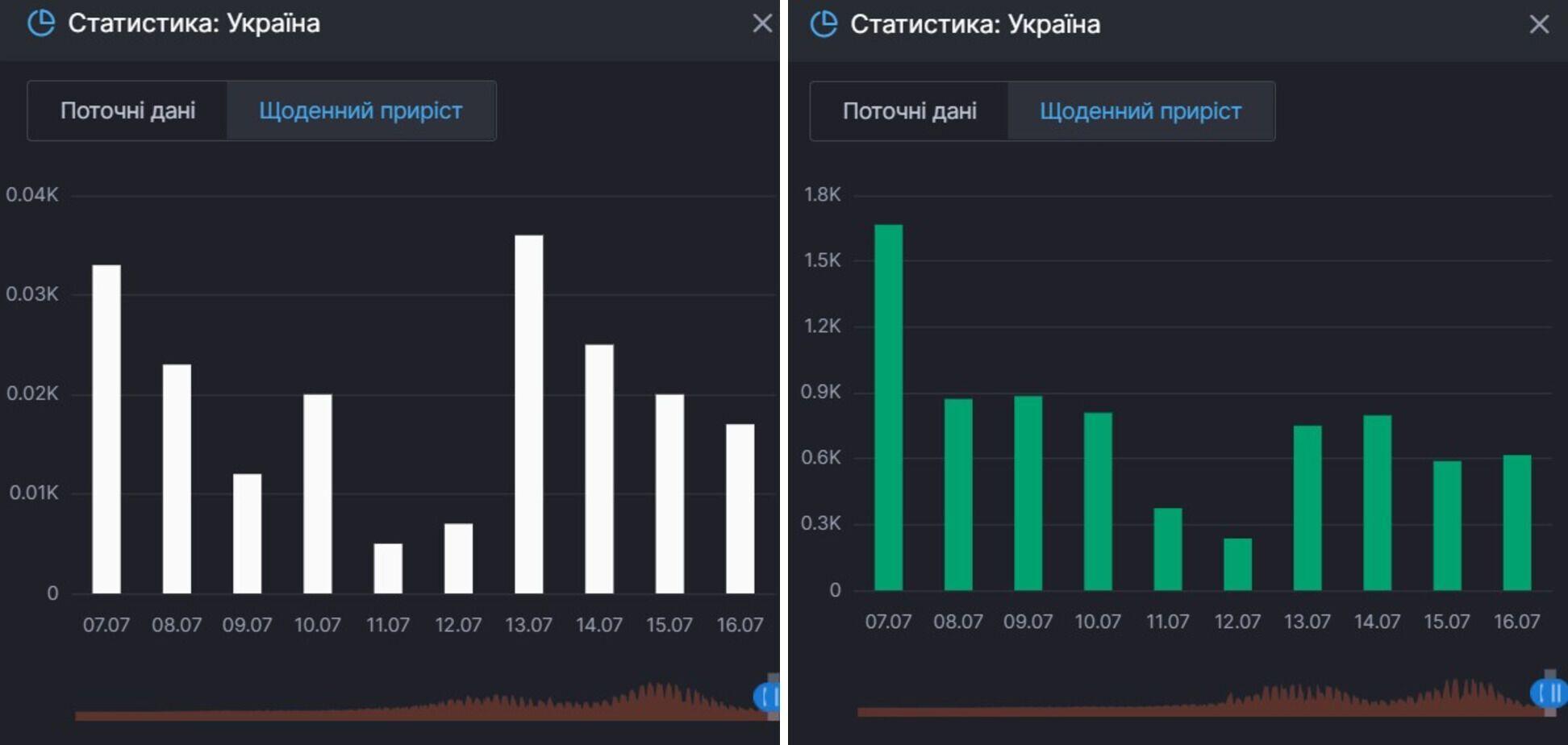 Приріст смертей і одужань від COVID-19 в Україні