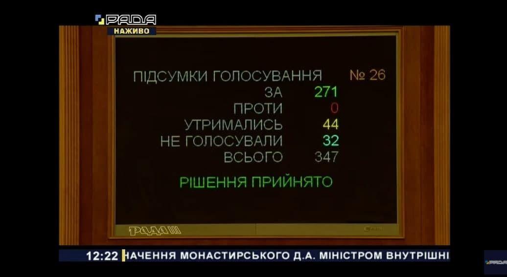 Результат голосування за призначення Монастирського главою МВС