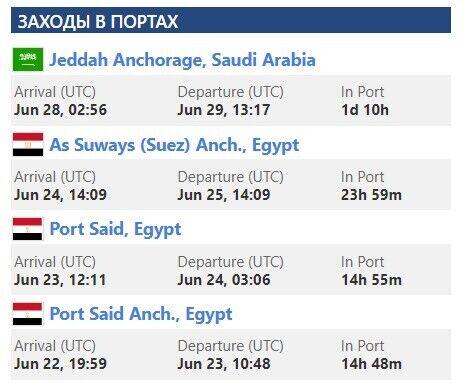 Данные о заходах в порты судна THORN1