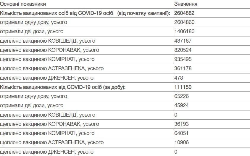 Какими препаратами вакцинируют украинцев.