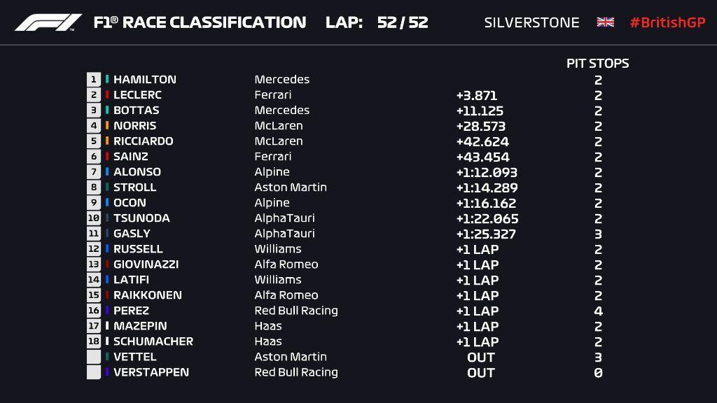 Результаты Гран-при Великобритании