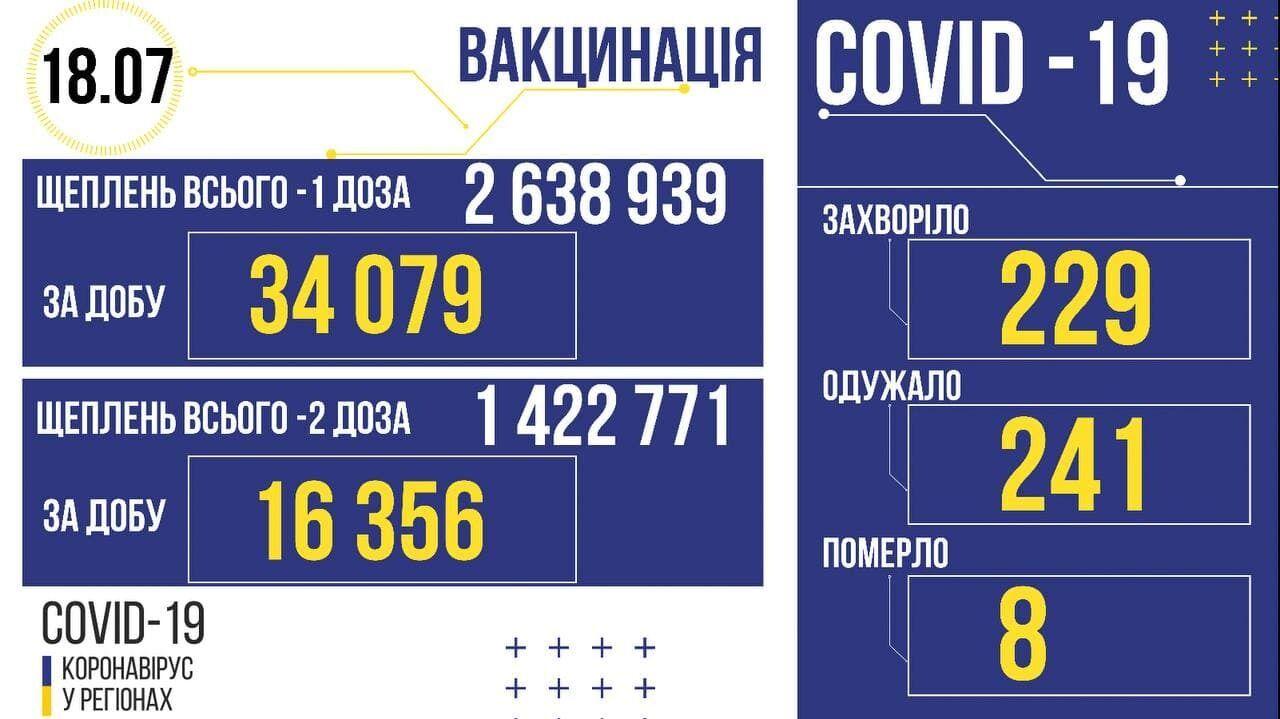 Коронавірус і вакцинація в Україні.