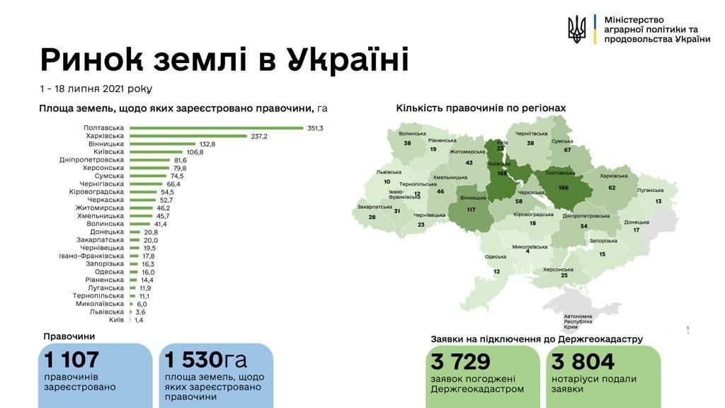 Кількість земельних угод в Україні