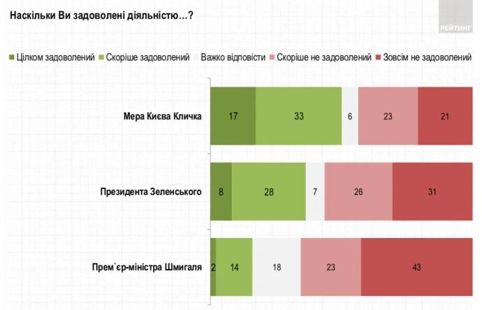 Деятельностью мэра Киева Виталия Кличко довольны 50% опрошенных жителей столицы