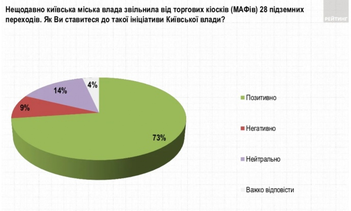 73% опрошенных положительно относятся к недавнему освобождению от торговых киосков 28 подземных переходов