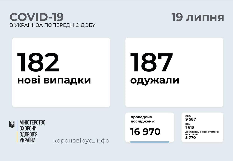 За сутки заболели 182 человека.