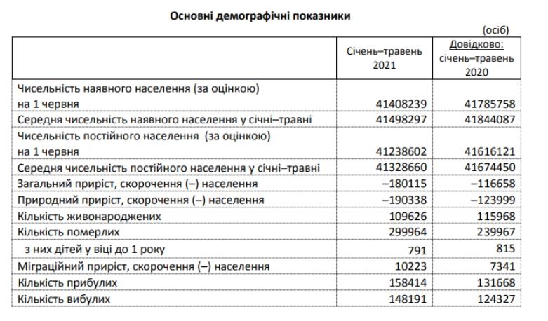 В Україні з кожним роком стабільно падає народжуваність